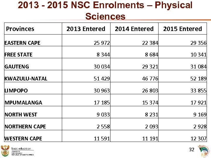2013 - 2015 NSC Enrolments – Physical Sciences Provinces EASTERN CAPE 2013 Entered 2014