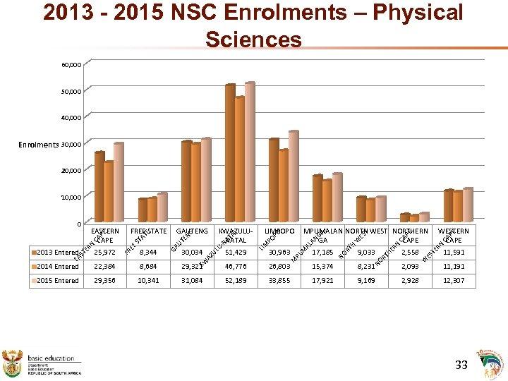 2013 - 2015 NSC Enrolments – Physical Sciences 60, 000 50, 000 40, 000