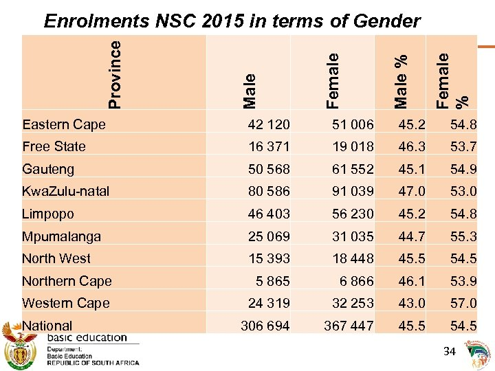 Female % Male % Female Male Province Enrolments NSC 2015 in terms of Gender