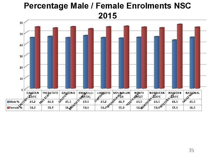 Percentage Male / Female Enrolments NSC 2015 60 50 40 30 20 10 W