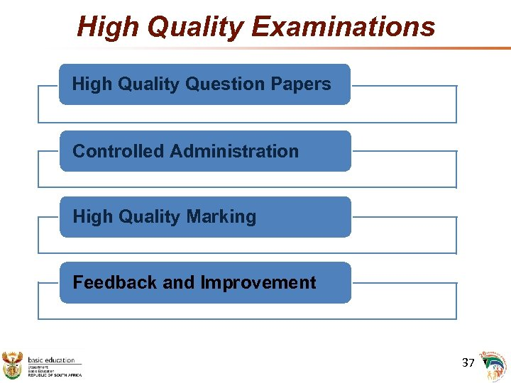 High Quality Examinations High Quality Question Papers Controlled Administration High Quality Marking Feedback and