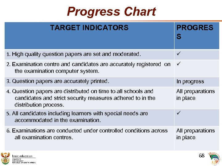 Progress Chart TARGET INDICATORS 1. High quality question papers are set and moderated. PROGRES