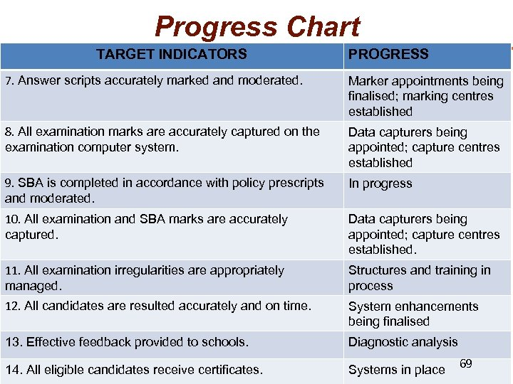Progress Chart TARGET INDICATORS PROGRESS 7. Answer scripts accurately marked and moderated. Marker appointments
