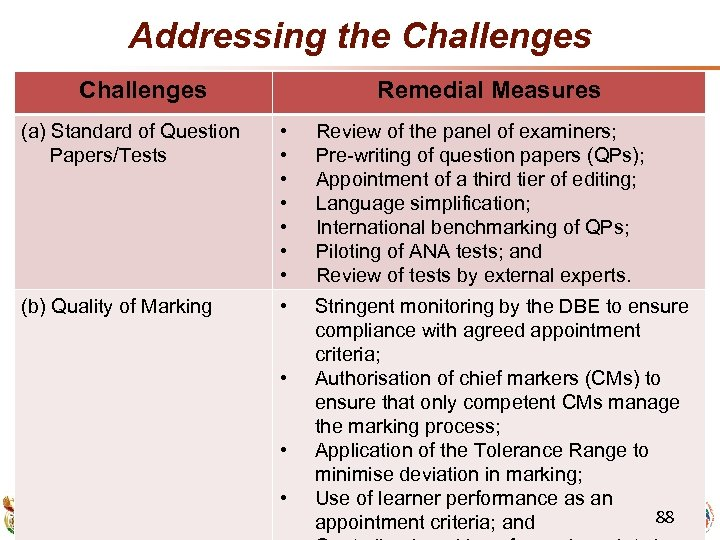 Addressing the Challenges Remedial Measures (a) Standard of Question Papers/Tests • • Review of