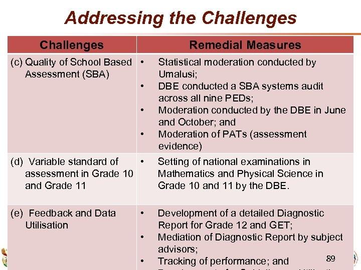 Addressing the Challenges Remedial Measures (c) Quality of School Based • Assessment (SBA) •