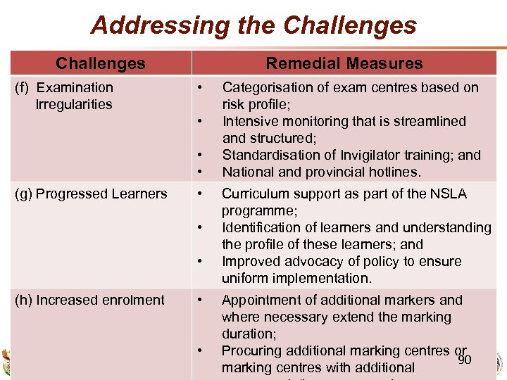 Addressing the Challenges (f) Examination Irregularities Remedial Measures • • (g) Progressed Learners •