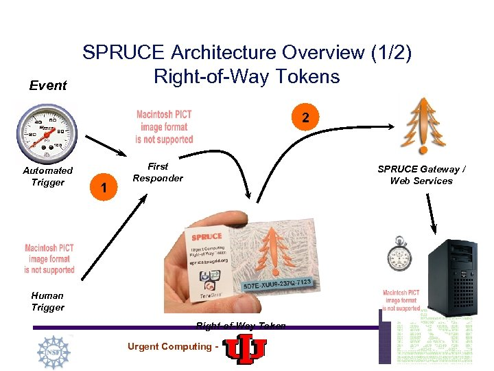 Event SPRUCE Architecture Overview (1/2) Right-of-Way Tokens 2 Automated Trigger 1 First Responder SPRUCE