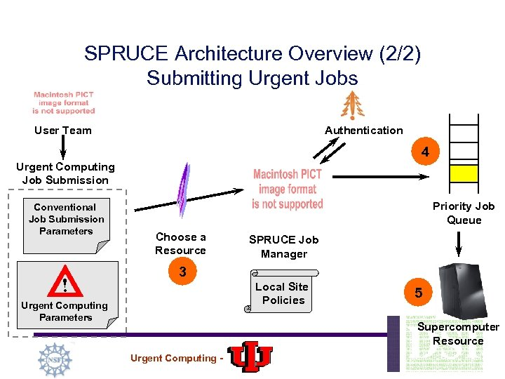 SPRUCE Architecture Overview (2/2) Submitting Urgent Jobs User Team Authentication 4 Urgent Computing Job