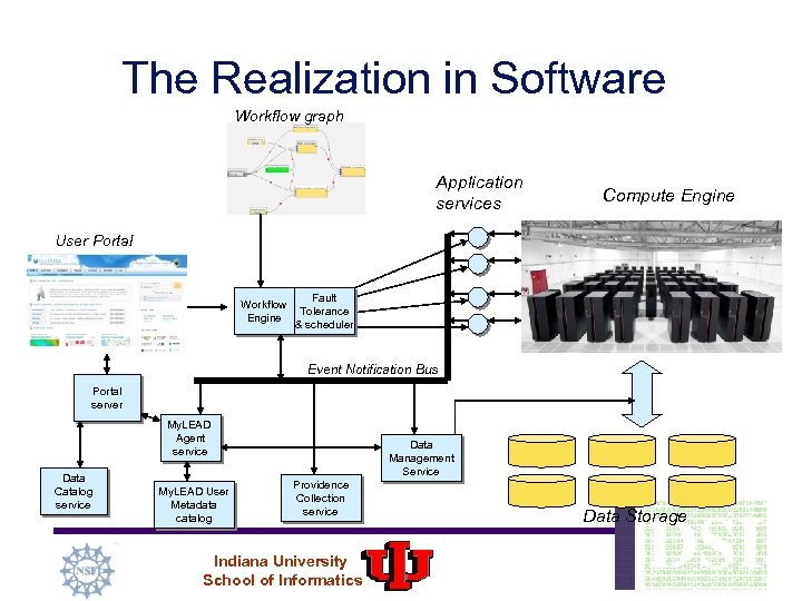 The Realization in Software Workflow graph Application services Compute Engine User Portal Workflow Engine