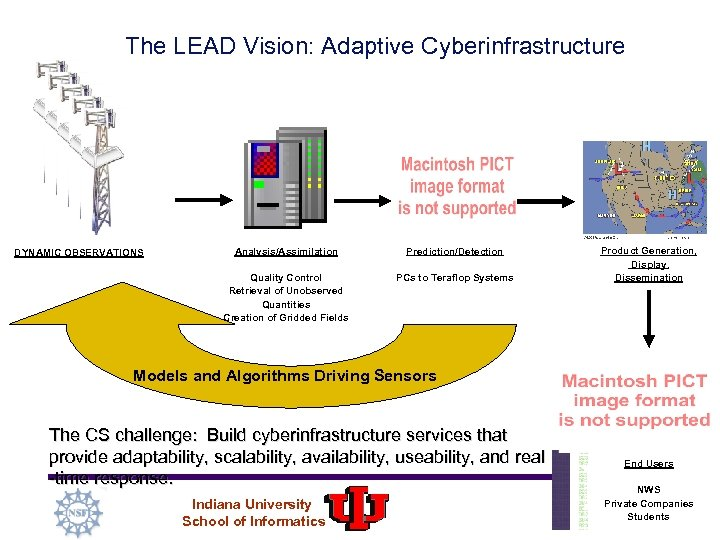 The LEAD Vision: Adaptive Cyberinfrastructure Analysis/Assimilation Prediction/Detection Quality Control Retrieval of Unobserved Quantities Creation