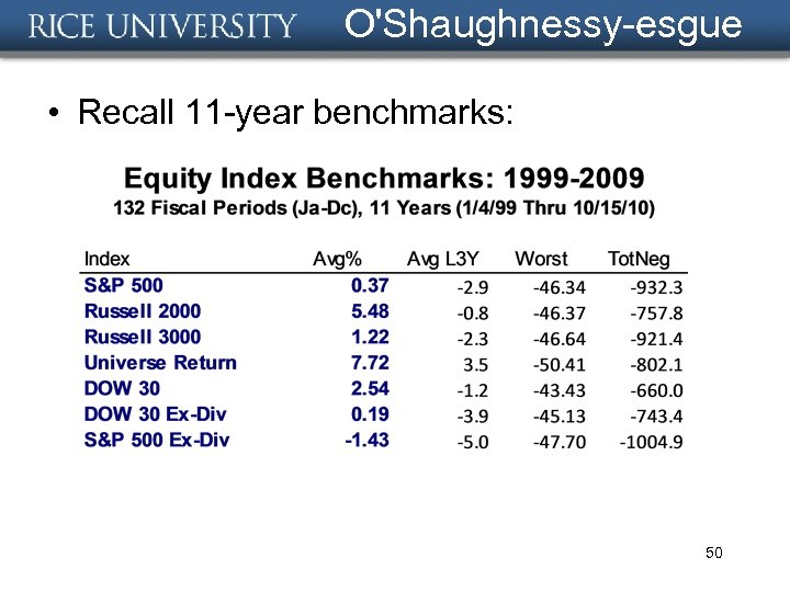 O'Shaughnessy-esgue • Recall 11 -year benchmarks: 50