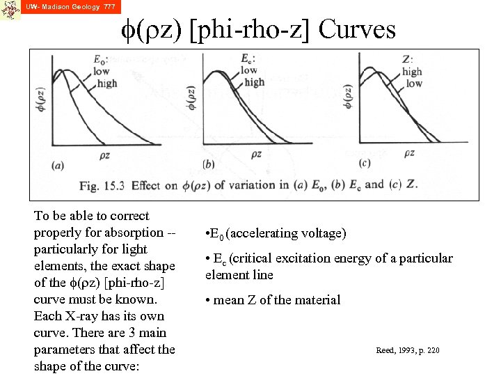 UW- Madison Geology 777 f(rz) [phi-rho-z] Curves To be able to correct properly for