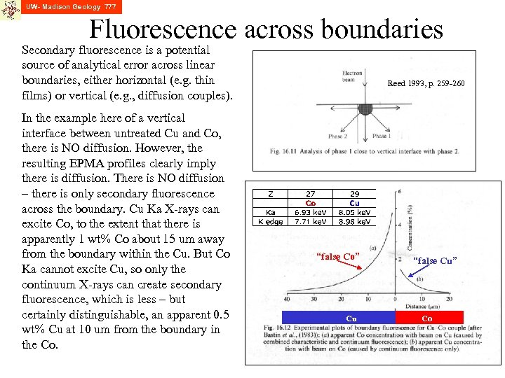 UW- Madison Geology 777 Fluorescence across boundaries Secondary fluorescence is a potential source of
