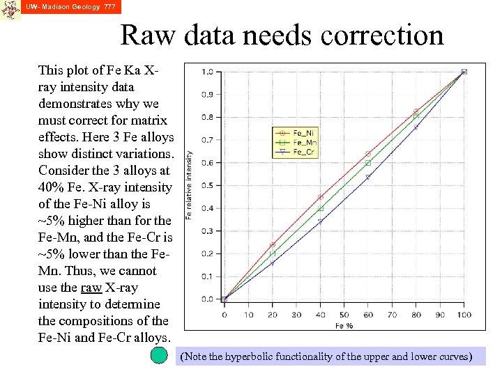 UW- Madison Geology 777 Raw data needs correction This plot of Fe Ka Xray
