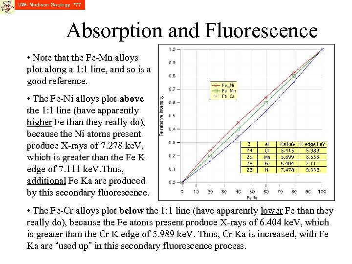 UW- Madison Geology 777 Absorption and Fluorescence • Note that the Fe-Mn alloys plot