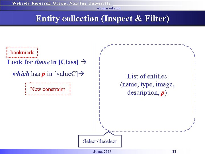 Websoft Research Group, Nanjing University ws. nju. edu. cn Entity collection (Inspect & Filter)
