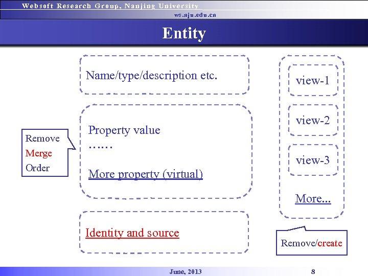 Websoft Research Group, Nanjing University ws. nju. edu. cn Entity Name/type/description etc. Remove Merge