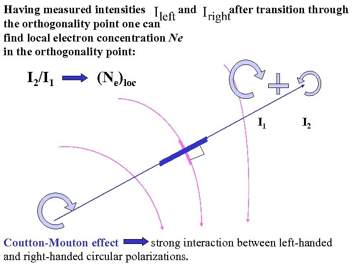 Having measured intensities and after transition through the orthogonality point one can find local