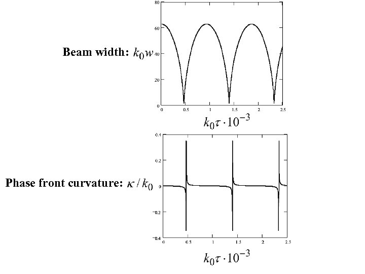 Beam width: Phase front curvature: