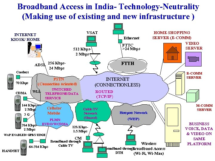 Broadband Access in India- Technology-Neutrality (Making use of existing and new infrastructure ) VSAT
