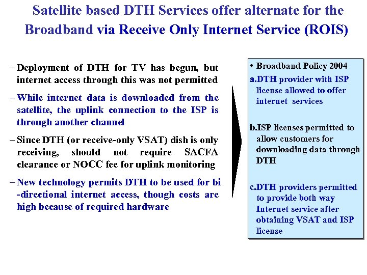 Satellite based DTH Services offer alternate for the Broadband via Receive Only Internet