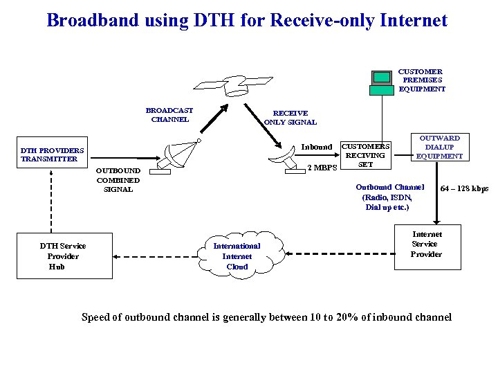 Broadband using DTH for Receive-only Internet CUSTOMER PREMISES EQUIPMENT BROADCAST CHANNEL RECEIVE ONLY SIGNAL