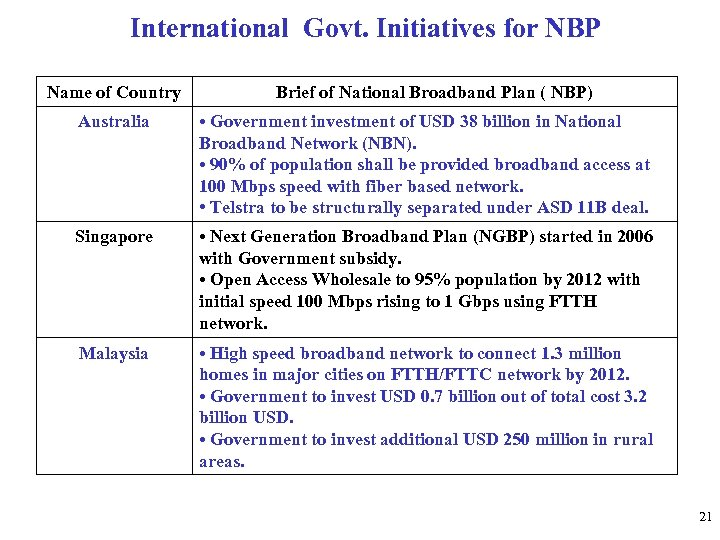 International Govt. Initiatives for NBP Name of Country Brief of National Broadband Plan (