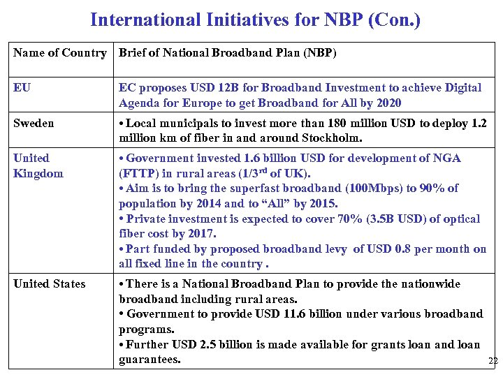 International Initiatives for NBP (Con. ) Name of Country Brief of National Broadband Plan