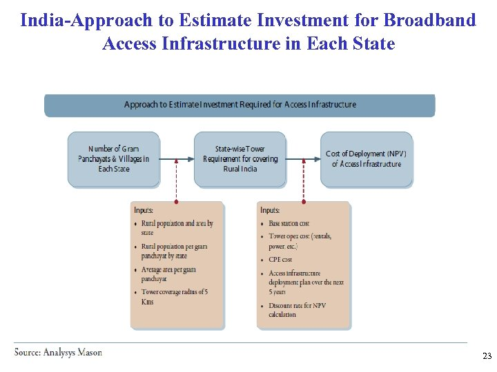 India-Approach to Estimate Investment for Broadband Access Infrastructure in Each State 23