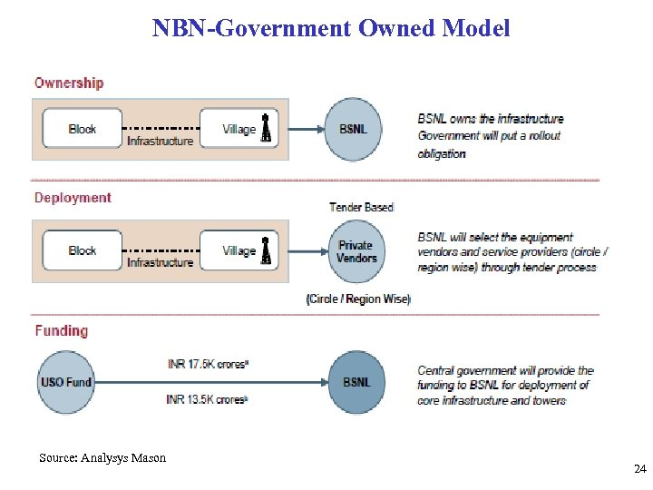 NBN-Government Owned Model Source: Analysys Mason 24