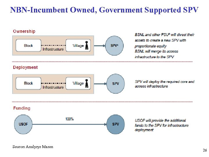 NBN-Incumbent Owned, Government Supported SPV Source: Analysys Mason 26