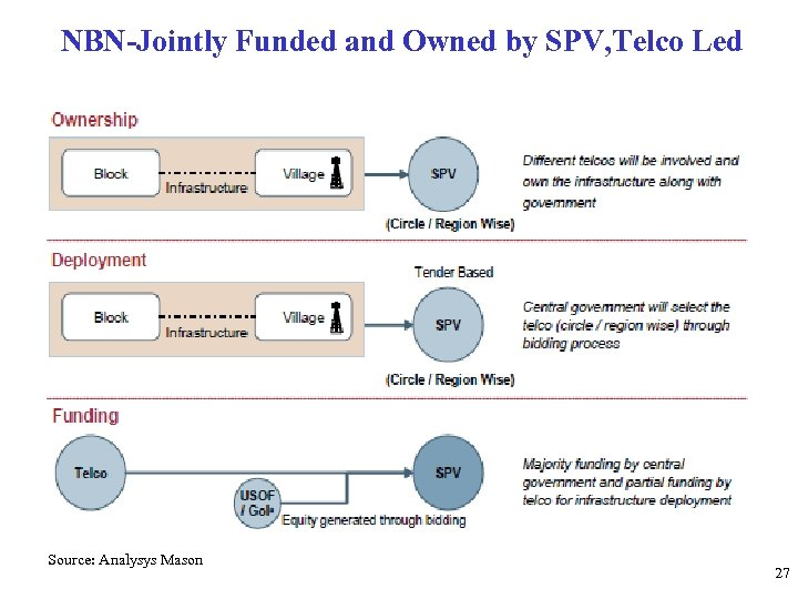 NBN-Jointly Funded and Owned by SPV, Telco Led Source: Analysys Mason 27