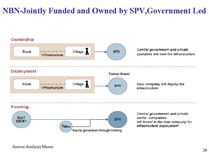 NBN-Jointly Funded and Owned by SPV, Government Led Source: Analysys Mason 28