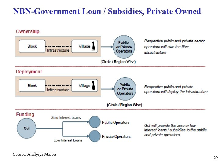NBN-Government Loan / Subsidies, Private Owned Source: Analysys Mason 29