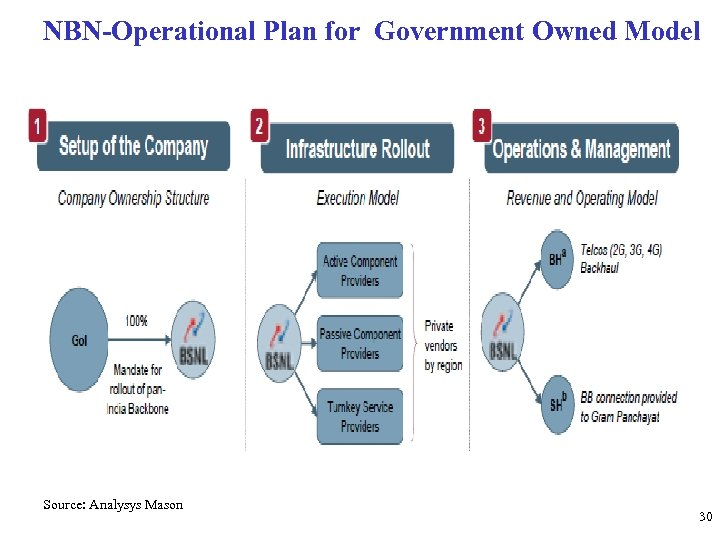 NBN-Operational Plan for Government Owned Model Source: Analysys Mason 30