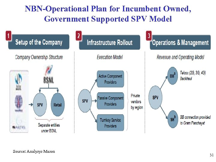 NBN-Operational Plan for Incumbent Owned, Government Supported SPV Model Source: Analysys Mason 31