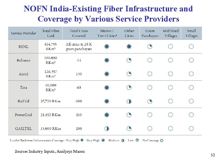 NOFN India-Existing Fiber Infrastructure and Coverage by Various Service Providers Source: Industry Inputs, Analysys