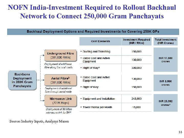 NOFN India-Investment Required to Rollout Backhaul Network to Connect 250, 000 Gram Panchayats Source: