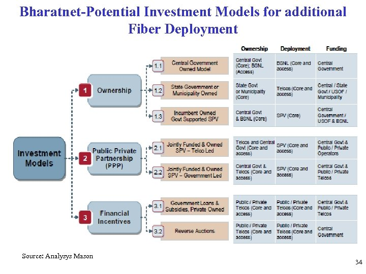 Bharatnet-Potential Investment Models for additional Fiber Deployment Source: Analysys Mason 34