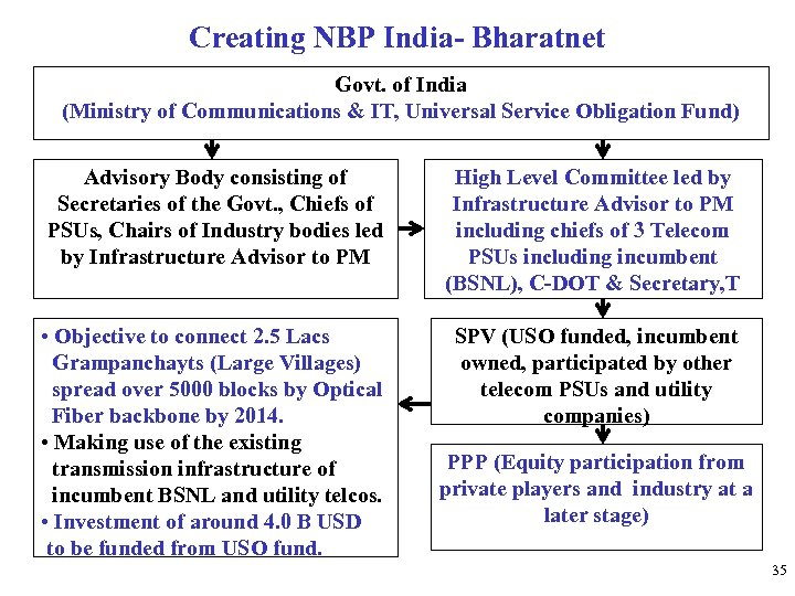 Creating NBP India- Bharatnet Govt. of India (Ministry of Communications & IT, Universal Service