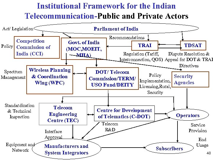 Institutional Framework for the Indian Telecommunication-Public and Private Actors Parliament of India Act/ Legislation