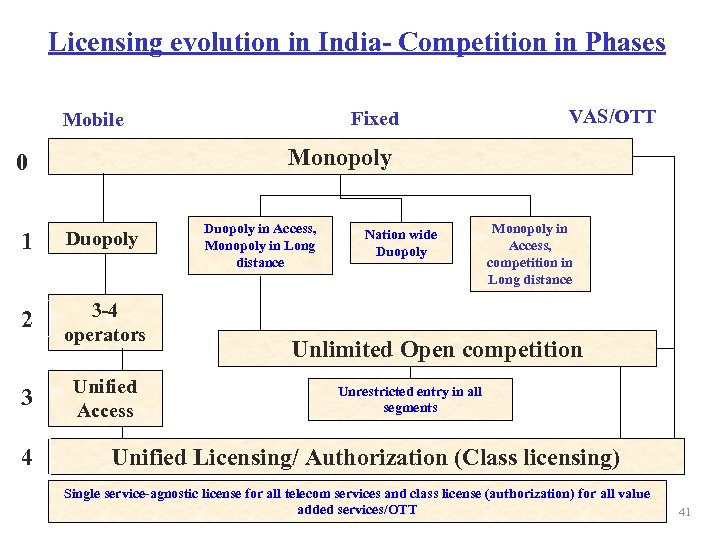 Licensing evolution in India- Competition in Phases Fixed Mobile Monopoly 0 1 Duopoly 2