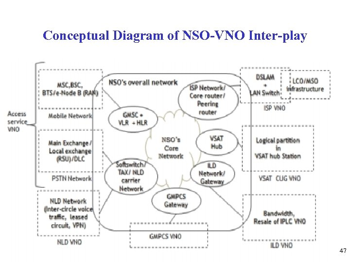 Conceptual Diagram of NSO-VNO Inter-play 47