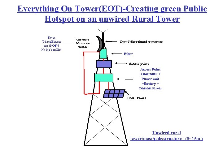Everything On Tower(EOT)-Creating green Public Hotspot on an unwired Rural Tower From Telcos/Bharat net