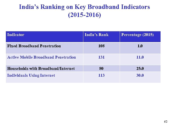 India's Ranking on Key Broadband Indicators (2015 -2016) Indicator India's Rank Percentage (2015) Fixed