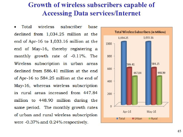 Growth of wireless subscribers capable of Accessing Data services/Internet 65
