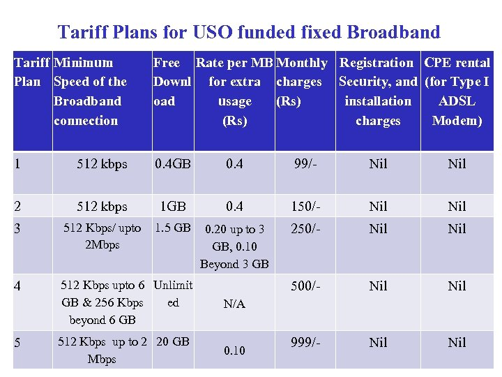 Tariff Plans for USO funded fixed Broadband Tariff Minimum Plan Speed of the Broadband