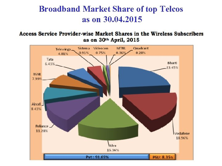 Broadband Market Share of top Telcos as on 30. 04. 2015
