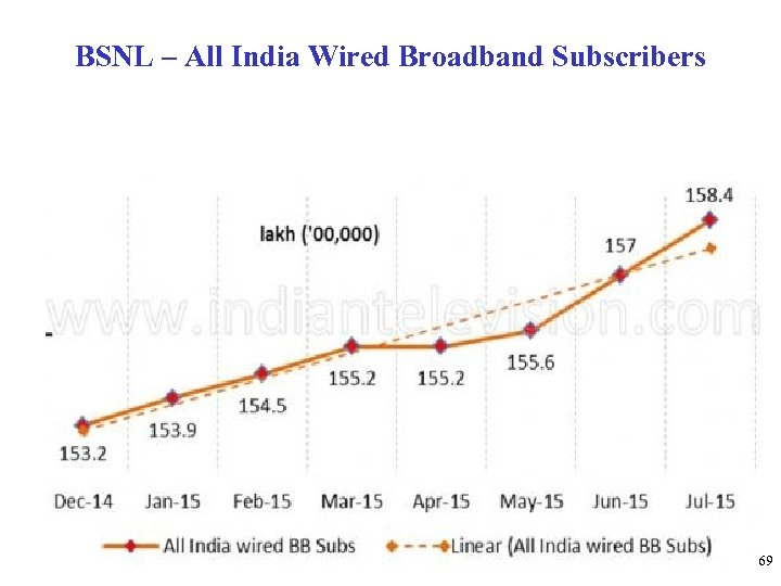 BSNL – All India Wired Broadband Subscribers 69