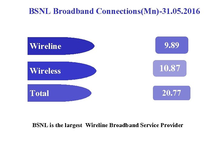 BSNL Broadband Connections(Mn)-31. 05. 2016 Wireline 9. 89 Wireless 10. 87 Total 20. 77